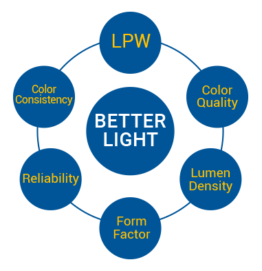energy-inefficient lighting.  sc 1 st  Cree Inc & Why Cree LED Components u0026 Modules | LEDs for lighting applications azcodes.com