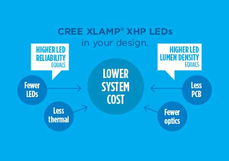 Confronto Lumen Watt Led.Extreme High Power Xhp Leds Cree Led Components